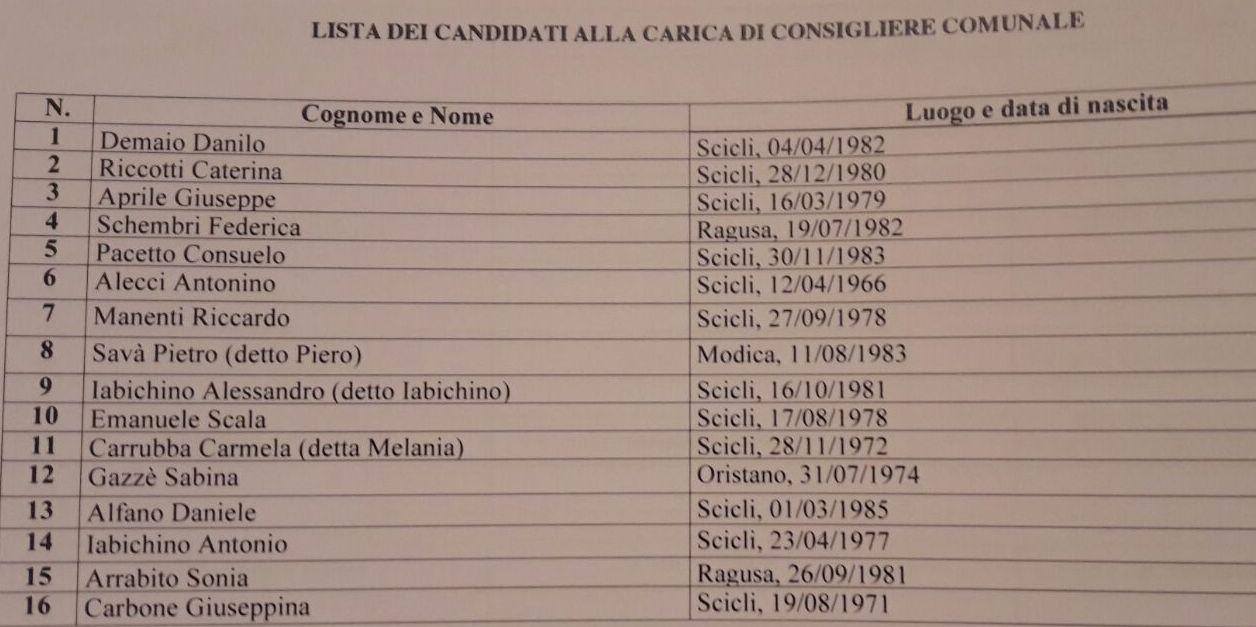 lista candidati start scicli