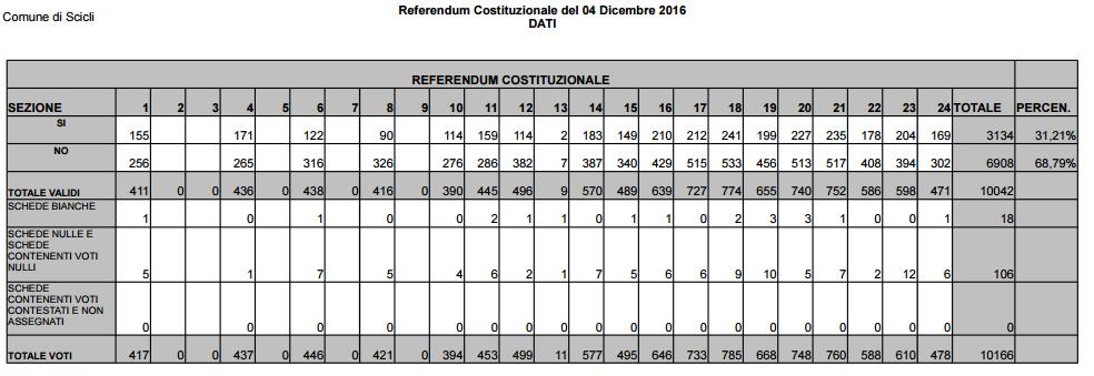 referendum 5