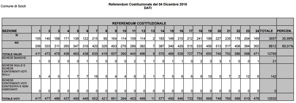 referendum 7