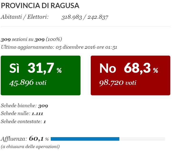 referendum ragusa