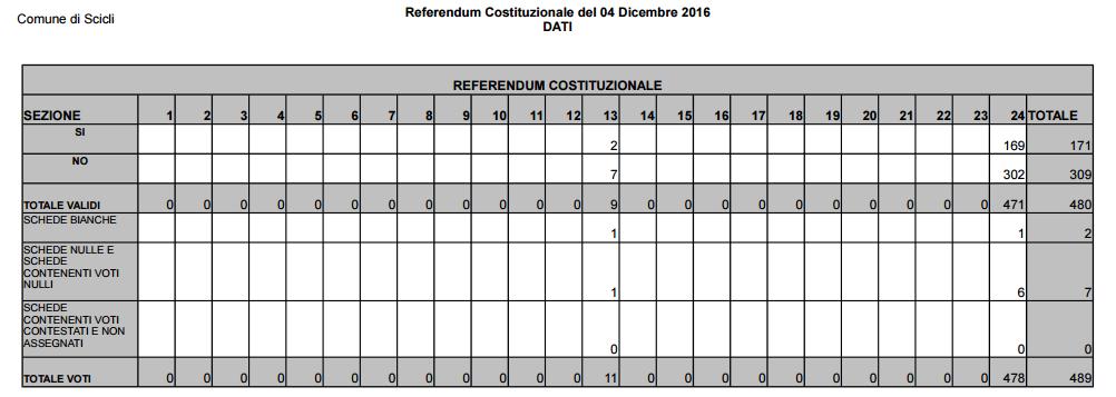 referendum scicli 1